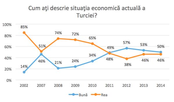 situatie-economica-turcia_graph-2-2