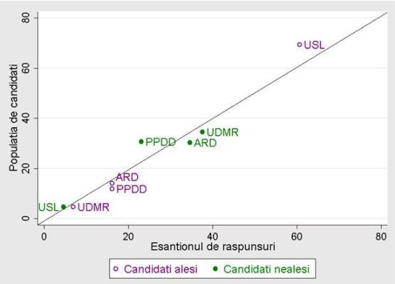 grafic-candidati